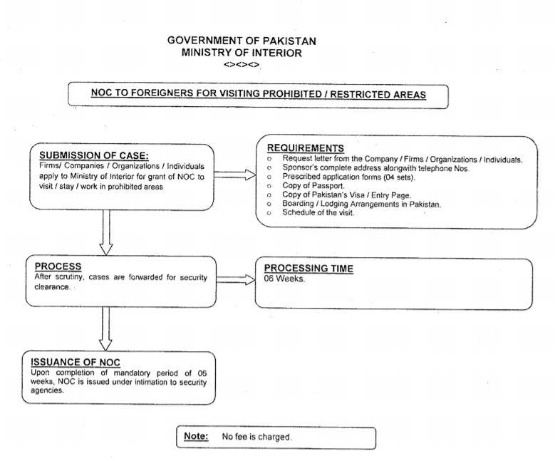 NOC Procedure